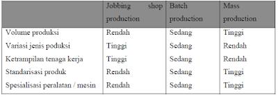 Karakteristik Intermittent Process Industri