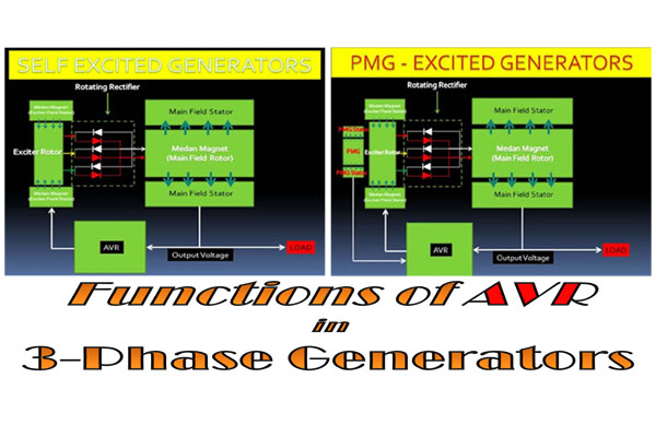 which non alone has a business office to regulate the voltage to stay stable three Functions of AVR inwards 3-phase Generators