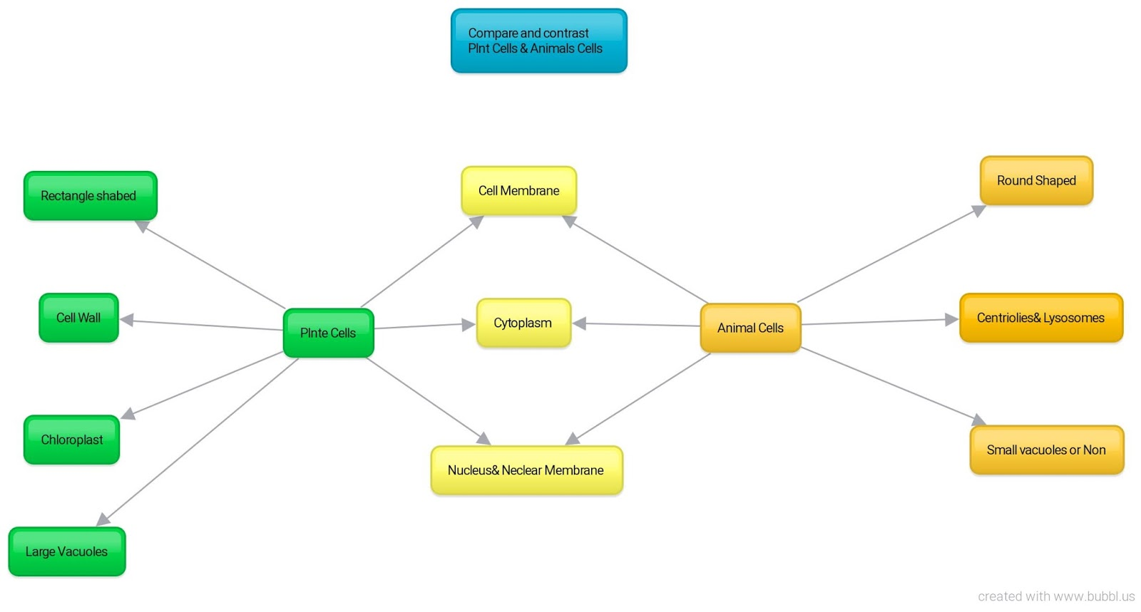 Maryam S Blog Edt 5410 Concept Mapping Activity