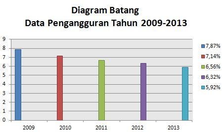 Data statistik jumlah pengangguran tahun 2009 2013 desvita blog data pada diagram ccuart Gallery