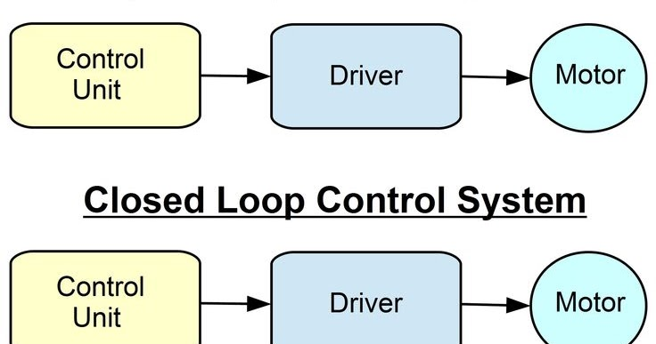 Scien4Tech: Open loop and closed loop control system