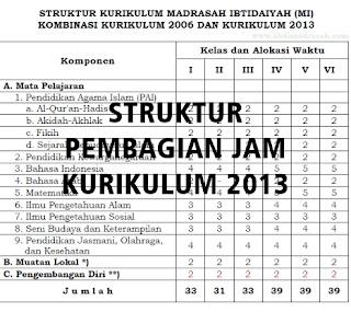 STRUCTURE PEMBAGIAN JAM KURIKULUM 2013