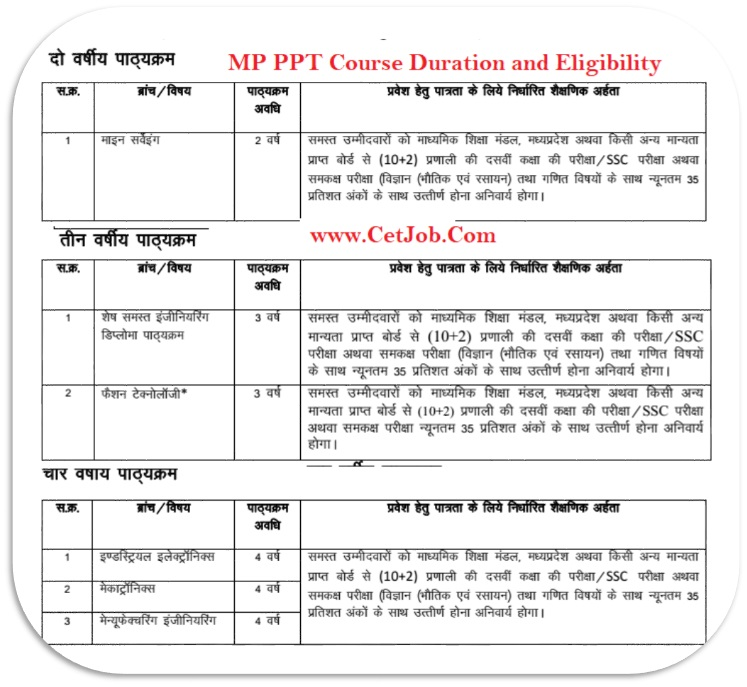 mp ppt mp pre polytechnic test form syllabus mpppt reservation 2018 mpppt quota 2018 it is very good news for those candidates who want to apply mp ppt and they have category certificate like sc yadclub Gallery