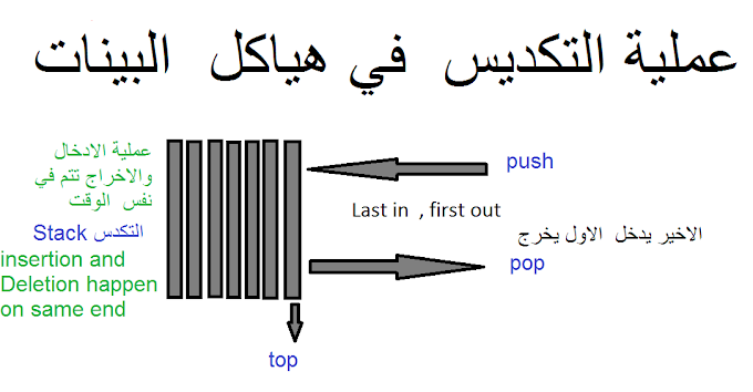 شرح هياكل  البيانات _ المكدس stack