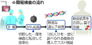 がん遺伝子検査 ゲノム検査