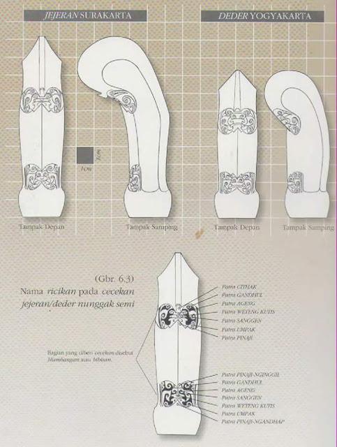 nama bagian-bagian dari gagang keris