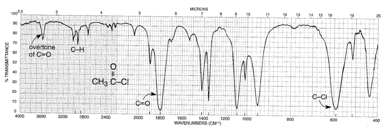 Chemistry: Infrared spectra of acid chlorides