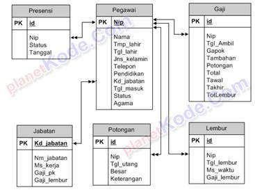 Data Flow Diagram Maker System Diagram Wiring Diagram ~ Odicis
