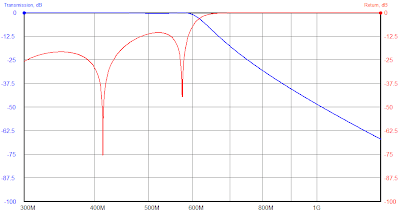 Low Pass Filter Modelled