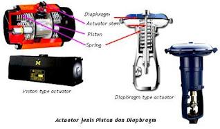Jenis-jenis-actuator-dan-fungsinya