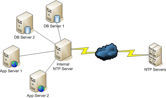 Image Result For Linux Ntp Server