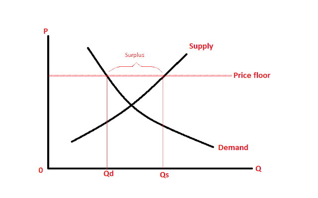 Economics and More!!: What is a price floor?
