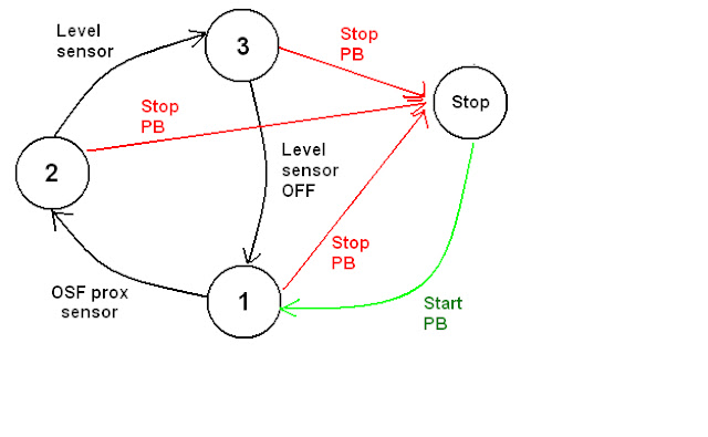 WPF and C# with PLC.: PLC Training: Exercise #2 Input Mapping