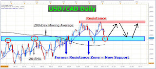 US Dollar Catches Support Canadian Dollar Remains Relatively Strong