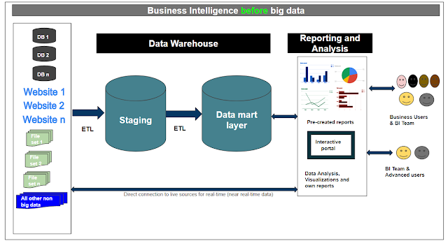 Architecture of business intelligence before big data