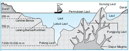 Adforce Group Mengenal Relief Dasar Laut