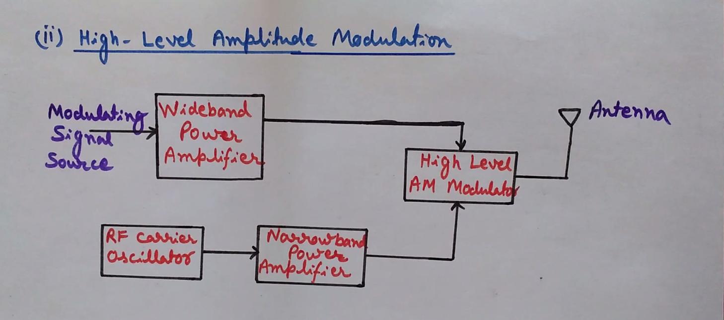 medium resolution of block diagram of high level amplitude modulation