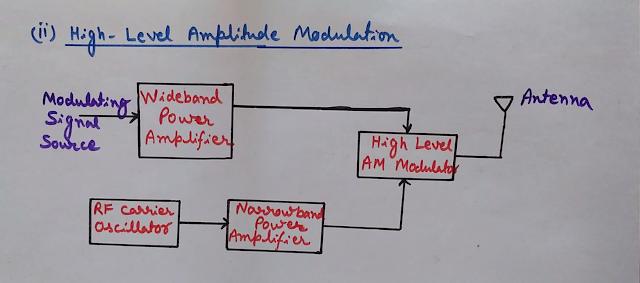 high Level Amplitude Modulation, Block Diagram of high Level Amplitude Modulation