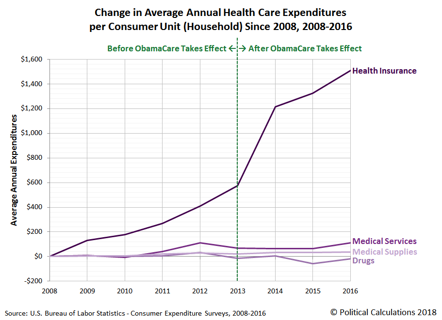 Change in Average Annual Health Care Expenditure per Consumer Unit (Household) Since 2008, 2008-2016