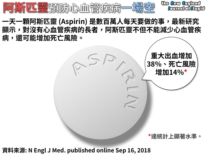 臨床藥學 一天一顆阿斯匹靈可能根本不夠 (Effects of aspirin on risks of vascular events and cancer according to bodyweight and ...