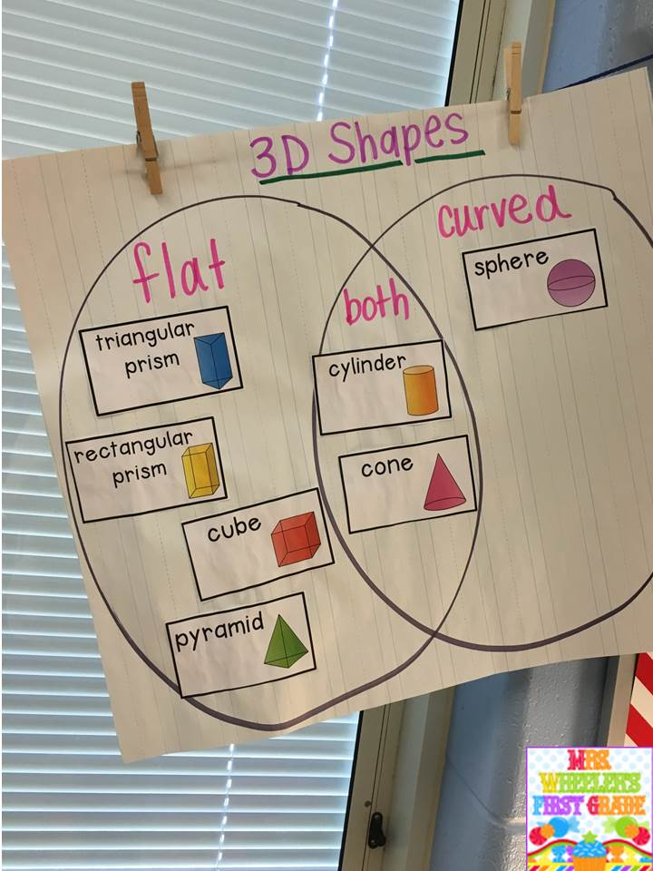 Mrs Wheelers First Grade Tidbits Geometry 3d Shapes