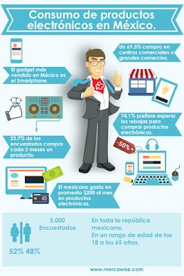 Hábitos de consumo electrónico