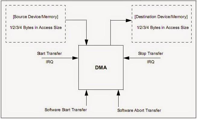 Mind Game: PIC32 UART Transmission using DMA