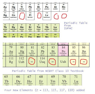 CBSE Class 10 - Science - Four New Elements Added In Periodic Table