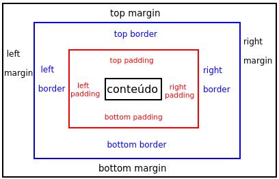 Box Model em CSS - Tutorial sobre Modelo das Caixas