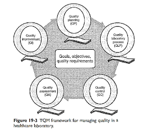 Biochemistry Class notes: TOTAL QUALITY MANAGEMENT (TQM