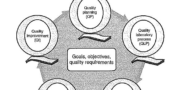 Biochemistry Class notes: TOTAL QUALITY MANAGEMENT (TQM