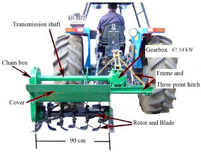 soil new inventions in agriculture