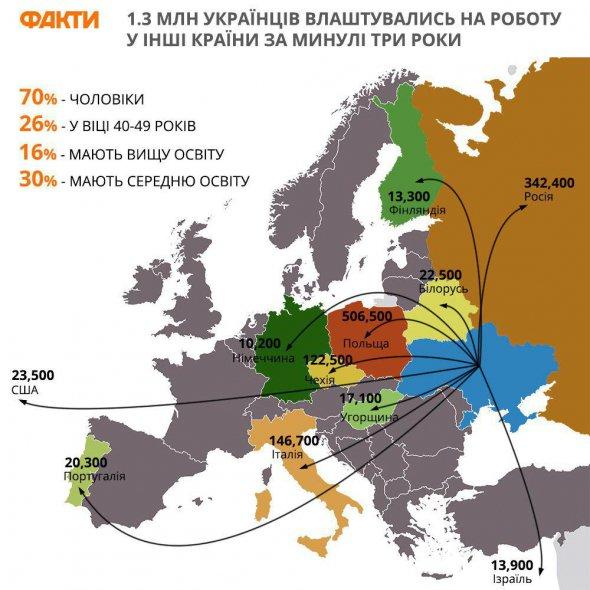 75% українців знайшли роботу за кордоном через друзів та родичів