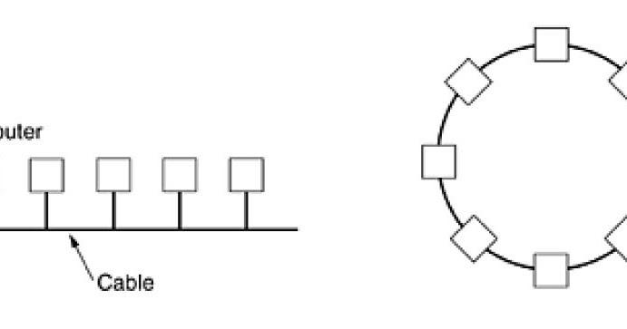 Gate for CSE: Distinguishing computer network on the basis