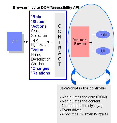 Browser map to DOM/Accessibility API. Los widget personalizados se construyen manipulando un elemento mediante javascript. Se debe anunciar al producto de apoyo su rol, estado, acciones, valor, cambios y relaciones.