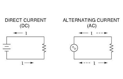 apa itu arus listrik ac dan dc