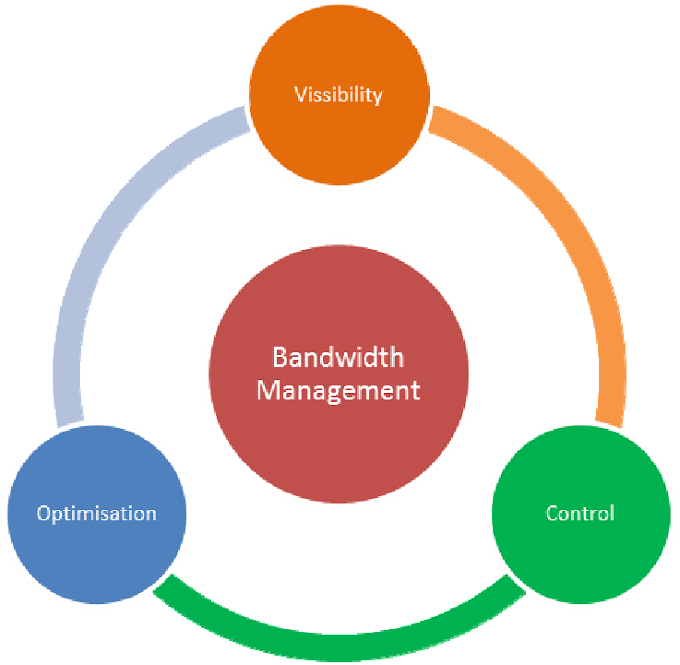 Bandwidth Management Indonesia