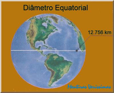 Esquema mostrando o globo terrestre com a indicação do diâmetro equatorial
