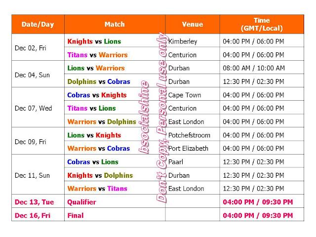 CSA T20 Matches 2016 Schedule & Time Table,CSA Cricket South Africa T20 2016 Fixture,Cricket South Africa T20 2016 full time table,CSA T20 challenge 2016 schedule,CSA T20 challenge 2016 team squad,CSA T20 challenge all player,match timing,t20 match schedule,all teams,local time,GST,IST,venue,place,Cape Cobras,Dolphins,Knights,Highveld Lions,Titans,Warriors,t20 leguage 2016,cricket calendar 2016,icc,south africa cricket,ipl,t20 match,cricket schedule,live score