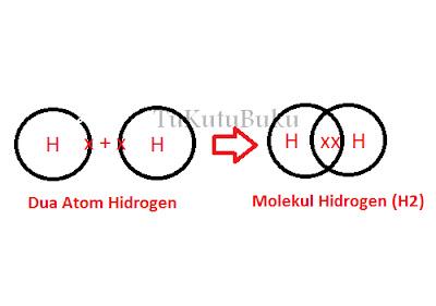ikatan kovalen ikatan kovalen polar ikatan kovalen tunggal ikatan kovalen polar dan nonpolar ikatan kovalen rangkap dua ikatan kovalen rangkap 3 ikatan kovalen koordinasi adalah ikatan kovalen nonpolar ikatan kovalen h2so4