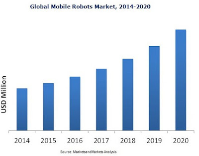 "According To Research, ""Mobile Robots Market"" worth 10,605.4 Million USD by 2020"