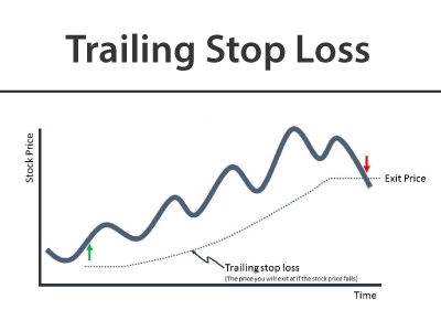 TRAILING STOPS LOSS