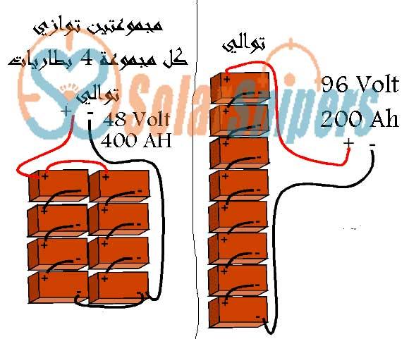 تصميم انظمة الطاقة الشمسية المنفصلة عن الشبكة ( off grid pv solar system design )
