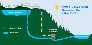 Pumped Storage Plant Advantage, Application