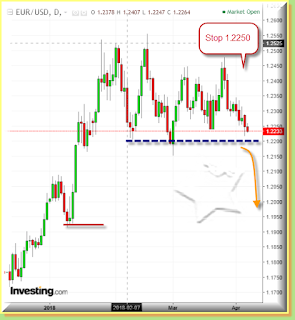 Euro dollar daily chart Stop at 1.2250