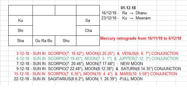 Vipani Sangeetham: Grahanila(Planetary positions) as on 1st