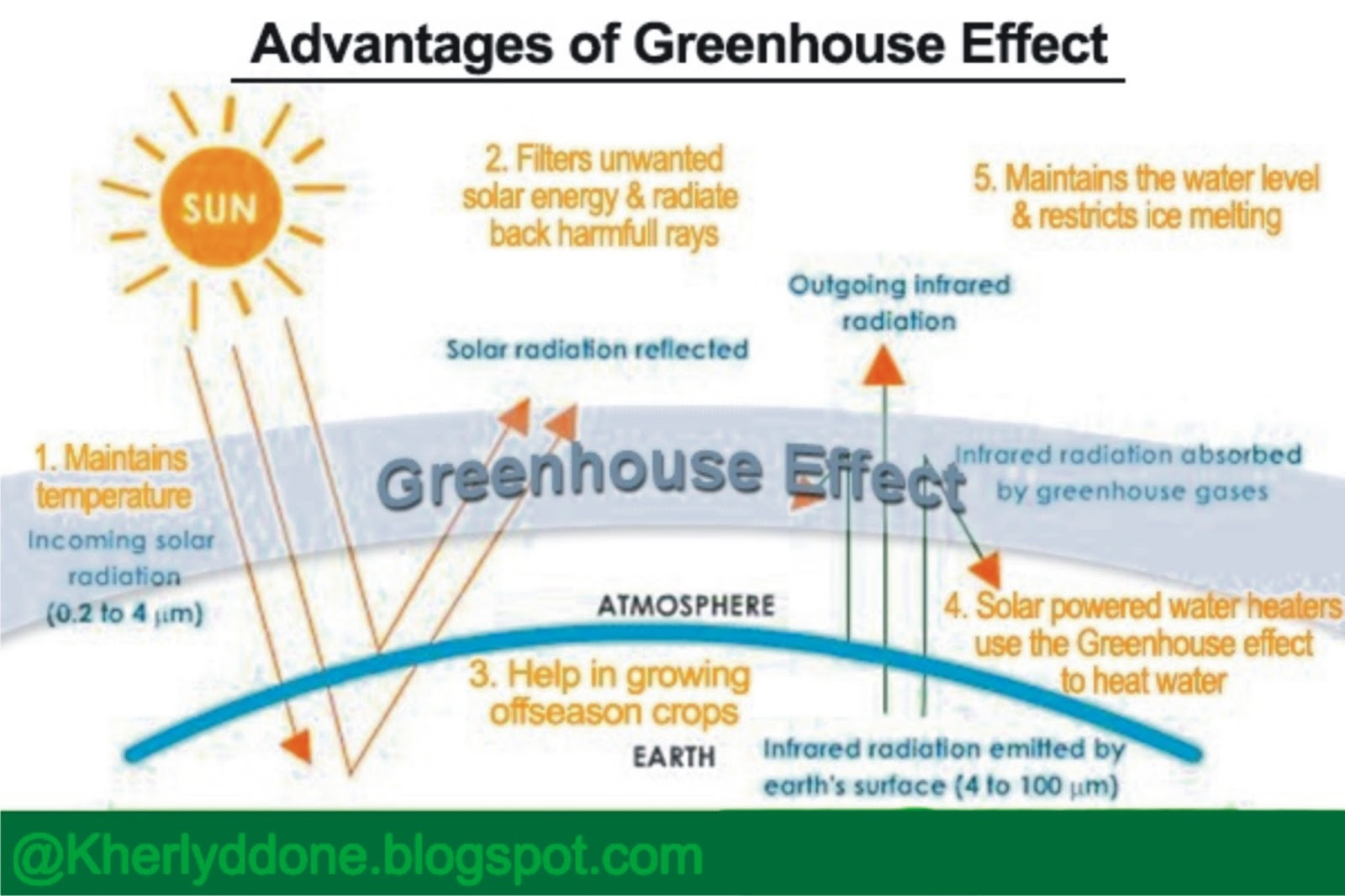 medium resolution of one of the reasons why our planet is able to sustain life is because of the presence of greenhouse gases and their effect on earth s atmosphere and human