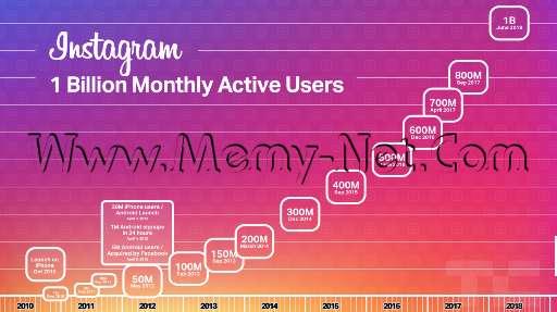 إنستغرام تحتفل بمليار مستخدم بإطلاق تطبيق منافس ليوتيوب