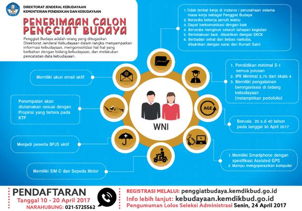 Seleksi Penggiat Budaya Tahun 2017 Ditjen Kebudayaan Kemdikbud RI
