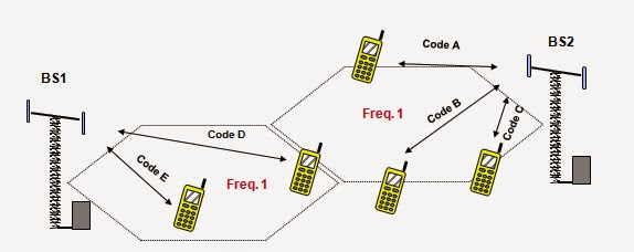 frequency assigned multiple access